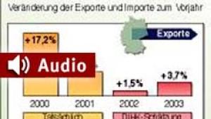 Deutscher Export legt weiter zu