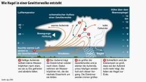 Infografik / Wie Hagel in einer Gewitterwolke entsteht