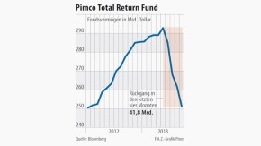 Infografik / Pimco Total Return Fund