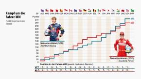 Infografik / Kampf um die Fahrer-WM
