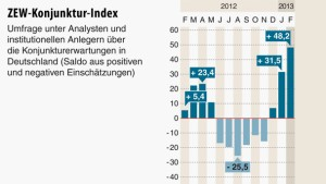 Konjunkturerwartungen auf höchstem Stand seit 2010
