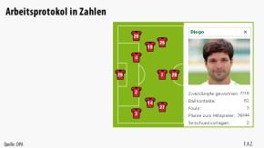 Infografik / Arbeitsprotokol in Zahlen / Mainz-Wolfsburg Diego