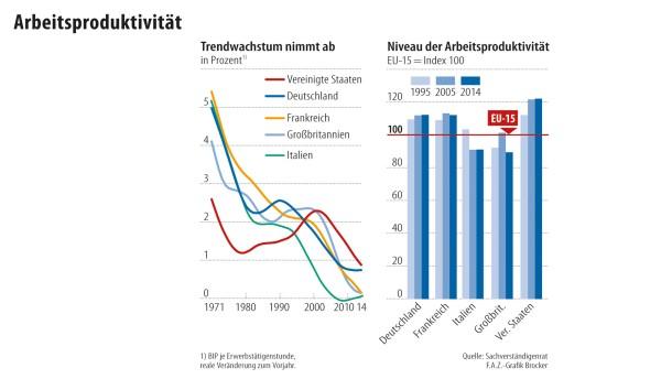 Infografik / Arbeitsproduktivität