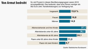 Infografik / DPA / Deutschland / Von Armut bedroht