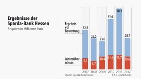 Infografik / Ergebnisse der Sparda-Bank Hessen