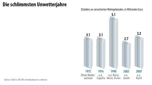 Infografik/ Unwetter8