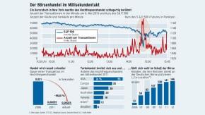 Infografik / Der Börsenhandel im Millisekundentakt