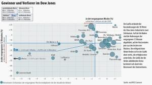 Spannung vor Anleiheauktionen