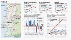 Infografik / Schulden Arbeitslose BIP Produktion / Portugal