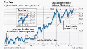 Infografik / Der Dax / Allzeithoch / Kurs rückgerechnet bis 1959