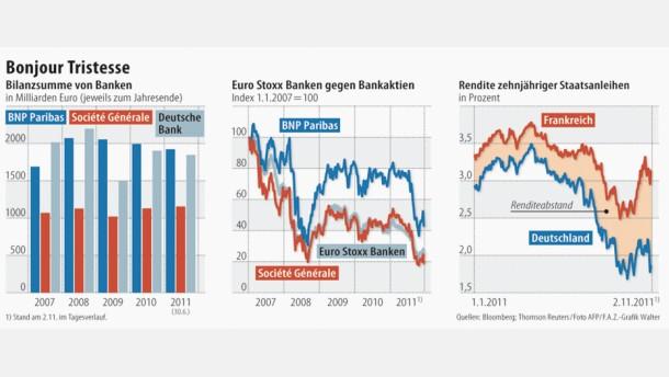 Frankreichs Banken sollen schrumpfen