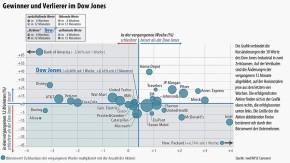 Infografik / Gewinner und Verlierer im Dow Jones/ KW 2