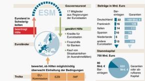 Infografik / Der Eurostabilisierungsmechanismus ESM
