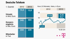 Infografik / Deutsche Telekom