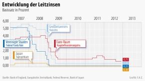 Infografik / Entwicklung der Leitzinsen 2012-12-06