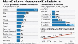 dkv versicherung frankfurt main