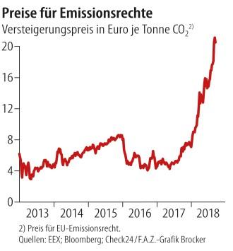 Bildergebnis für Emissionshandel mit CO2