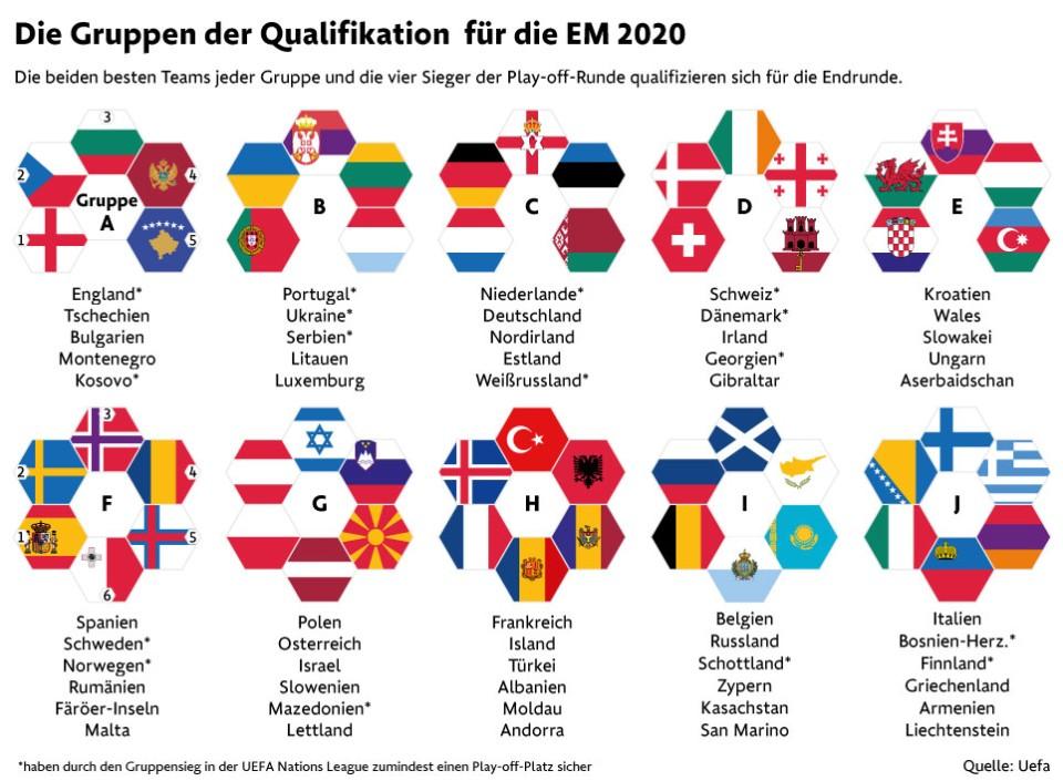 Deutschland Wm 2020