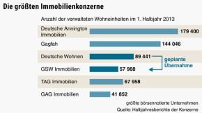 Infografik / Die größten Immobilienkonzerne