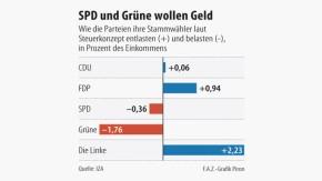 Infografik / SPD und Grüne wollen Geld