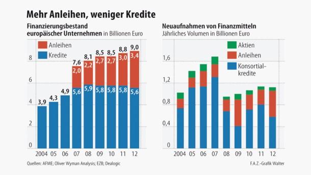Infografik / Europäische Unternehmen Finanzierung / Mehr Anteile, weniger Kredite
