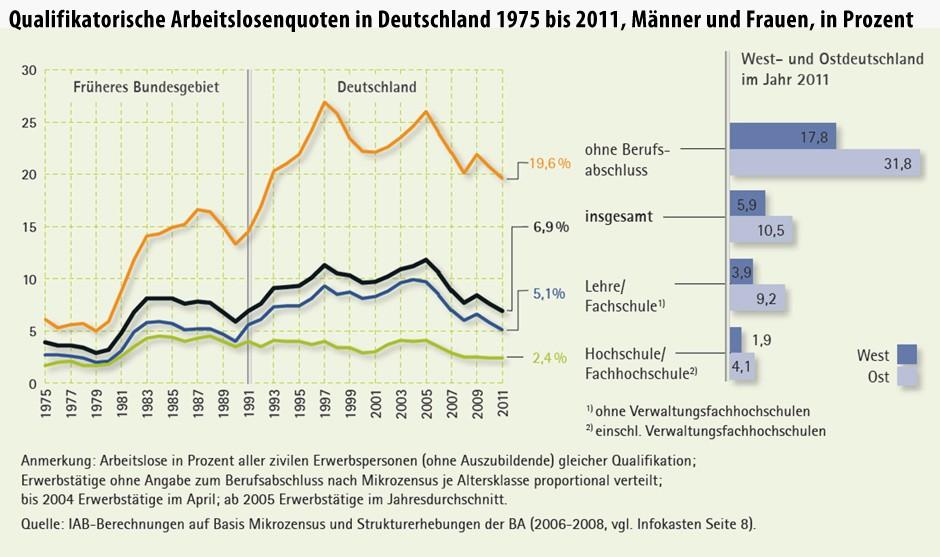 http://media1.faz.net/ppmedia/aktuell/1515992428/1.2096137/default/infografik-qualifikatorische-arbeitslosenquoten-in-deutschland-1975-bis-2011.jpg