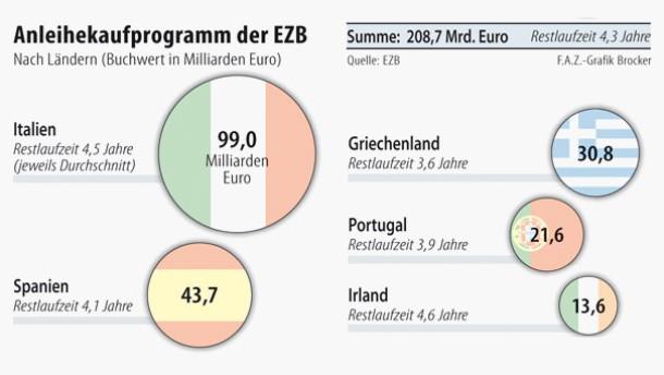 Infografik / Anleihekaufprogramm der EZB