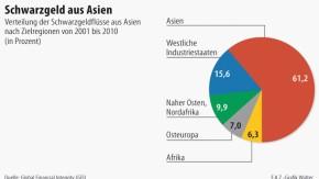 Infografik / Schwarzgeld aus Asien