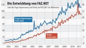 Infografik / Webstatistik / Die Entwicklung von FAZ.NET