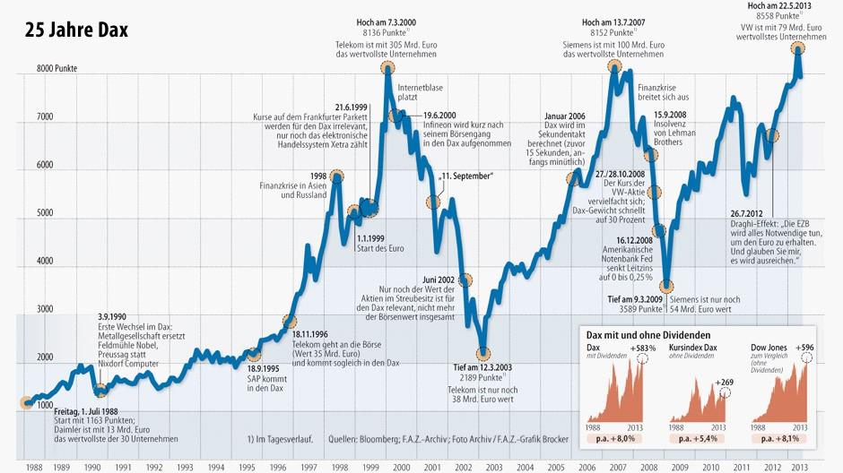 Dax Chart 30 Jahre