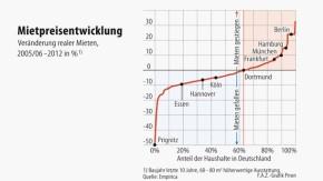 Infografik / Mietpreisentwicklung