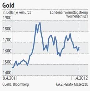 Der Goldpreis je Feinunze