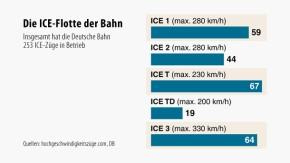 Infografik / ICE Siemens