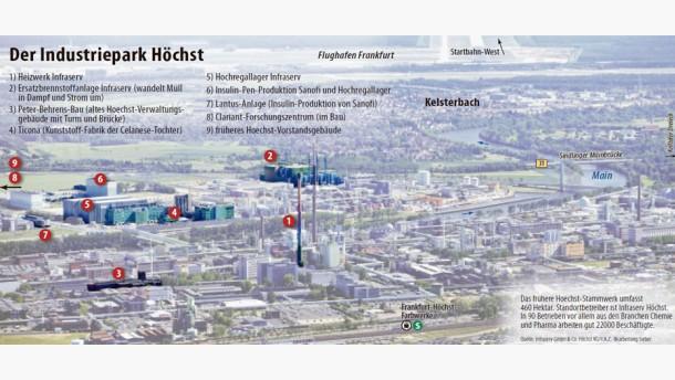 Infografik / Industriepark Höchst
