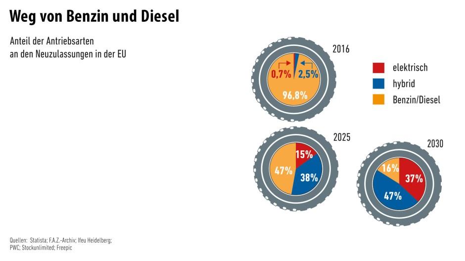 Bildergalerie: Wirtschaft in Zahlen: Elektroautos suchen Anschluss ...