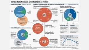Banken müssen für Griechenland stärker bluten