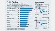 Aktien mit Top-Prognosen