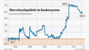 Infografik / Überschussliquidität im Bankensystem