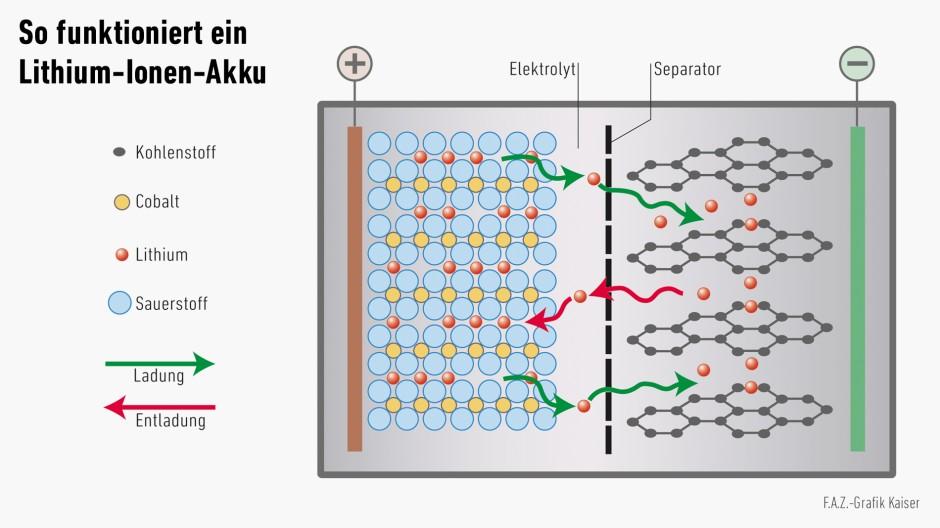 bilderstrecke zu lithium ionen batterien das geheimnis. Black Bedroom Furniture Sets. Home Design Ideas