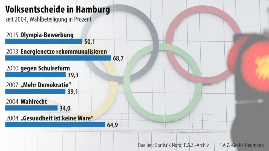 Olympia Referendum Hamburg