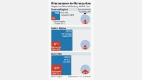 Infografik / Bilanzsummen der Notenbanken