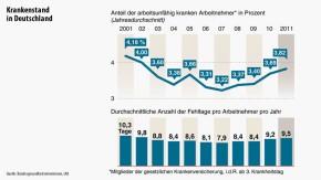Infografik / Krankenstand in Deutschland