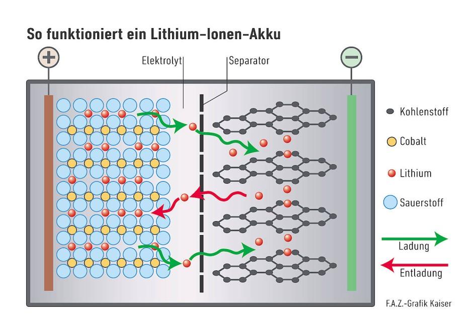 Beim Aufladen wandern Lithiumionen (rote Kugeln) hinüber ins Graphit, eine blättrig strukturierte Form von Kohlenstoff, wo sie sich unter Aufnahme von Elektronen als neutrale Lithium-Atome einlagern. Bei der Entladung geben sie diese Elektronen wieder ab und wandern zurück in ihre Ausgangsverbindung, hier Lithium-Cobalt(III)oxid.
