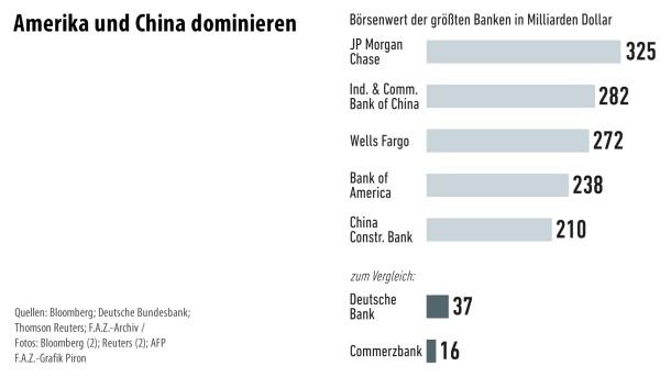 Infografik / Banken 4