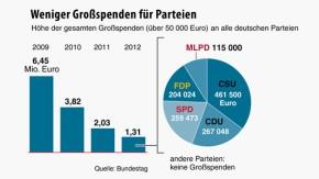 Infografik / Weniger Großspenden für Parteien