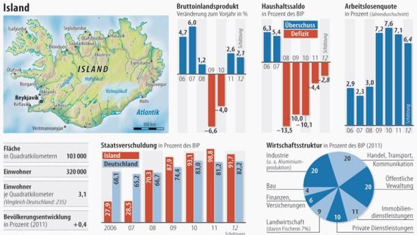 Makrelen und Touristen lassen Island hoffen