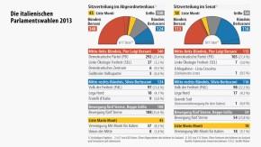 Infografik / Die italienischen Parlamentswahlen 2013