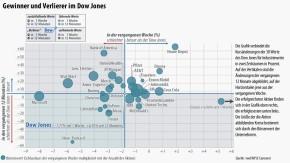 Infografik / Gewinner und Verlierer im Dow Jones / 19.11.2012