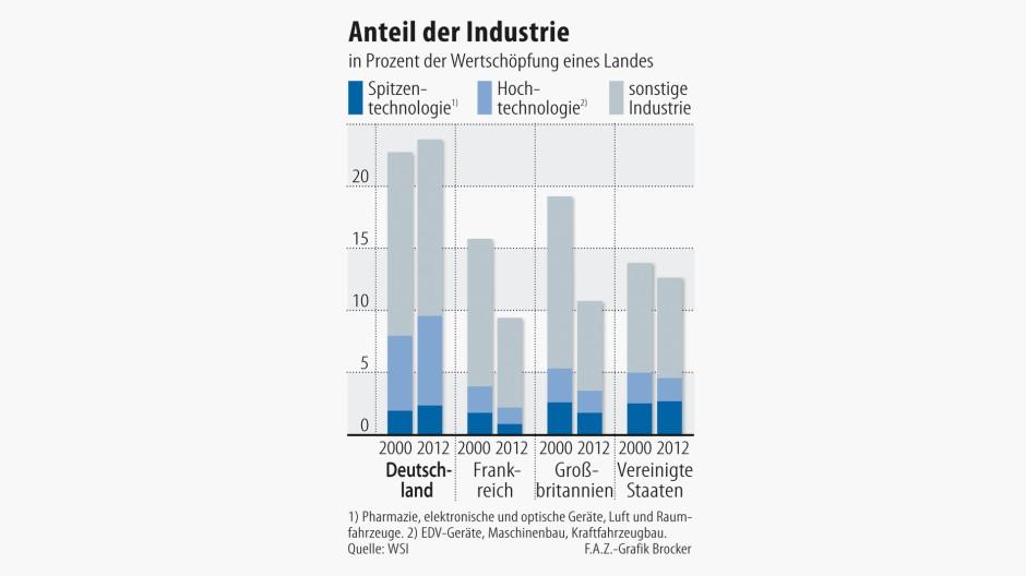 Wertschöpfung eines Landes / Anteil der Industrie