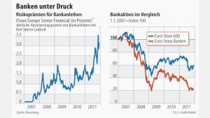 EZB sieht höheres Risiko für Finanzstabilität